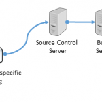 Build and generate environment specific binding files for BizTalk Server using Team Foundation Build Services