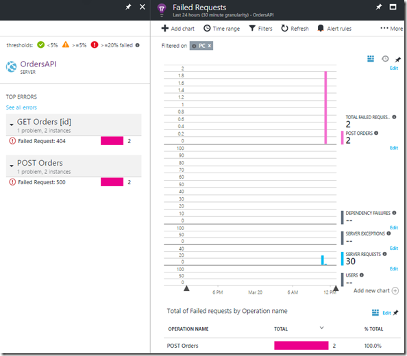 07 Azure Portal - Application Insights - Application map - Top Errors
