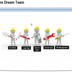 How to use Microsoft Azure in the best way – The Microsoft Azure Dream Team