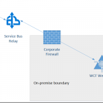 What's wrong and right with the BizTalk WCF-WebHTTP adapter