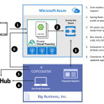 Using Concourse to continuously deliver a Service Bus-powered Java app to Pivotal Cloud Foundry on Azure
