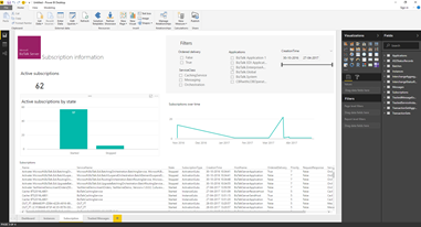 BizTalk operational data: OperationalDataService Power BI Template