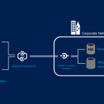 The New Azure Hybrid Connections