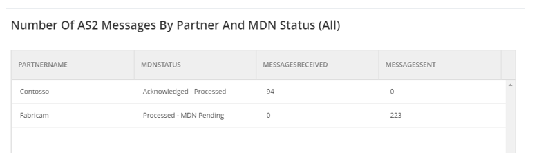 count of received or send messages per partner and MDN status