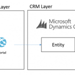 Custom CRM Portals Super-Charged by an Azure Data Layer