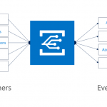 Building reactive, event driven solutions with the new Azure Event Grid Service