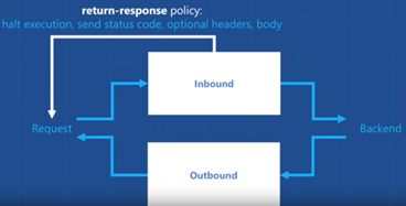 mock responses in API Management: return-response policy overview
