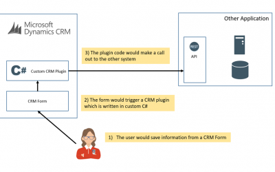 When data in CRM is updated I want to send it to another application