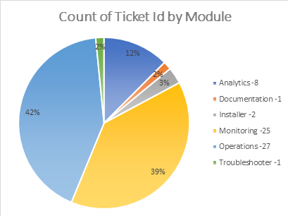Support tickets statistics BizTalk360 v8.7 Release