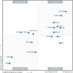 Microsoft Azure becomes Magic Quadrant leader in Enterprise iPaaS