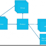 API Management CI/CD using ARM Templates – Products, users and groups