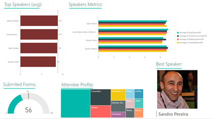 Processing Feedback Evaluations paper: SmartDocumentor Logic App process Power BI dashboard