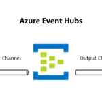 Connecting your Java microservices to each other? Here's how to use Spring Cloud Stream with Azure Event Hubs.