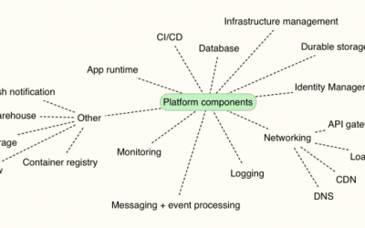 Which of the 295,680 platform combinations will you create on Microsoft Azure?