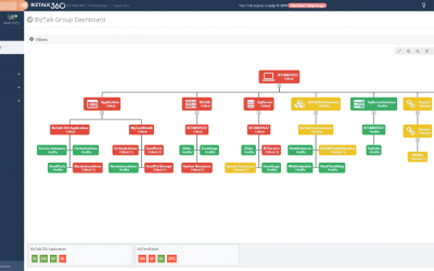 Consolidated monitoring with the new BizTalk Group Dashboard