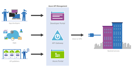 Azure API Management definition