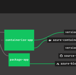 Building an Azure-powered Concourse pipeline for Kubernetes  – Part 1: Setup