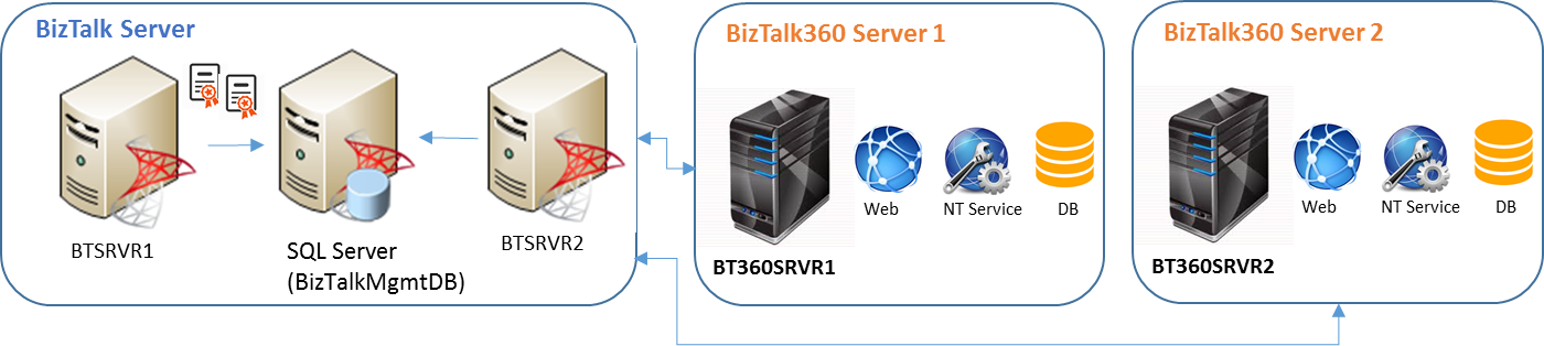 BizTalk360-Application-Configuration