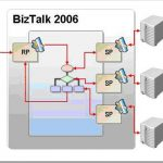 Using BAM for latency tracking in a BizTalk request response scenario