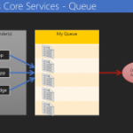 A Brief History of Cloud-Based Integration in Microsoft Azure