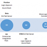 BizTalk Server's Road Ahead for the Next Year