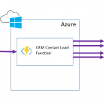 BizTalk and Azure Functions