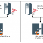 BizTalk360 Dependent Ports and Protocols