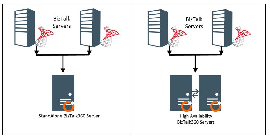 biztalk360 ports/protocols