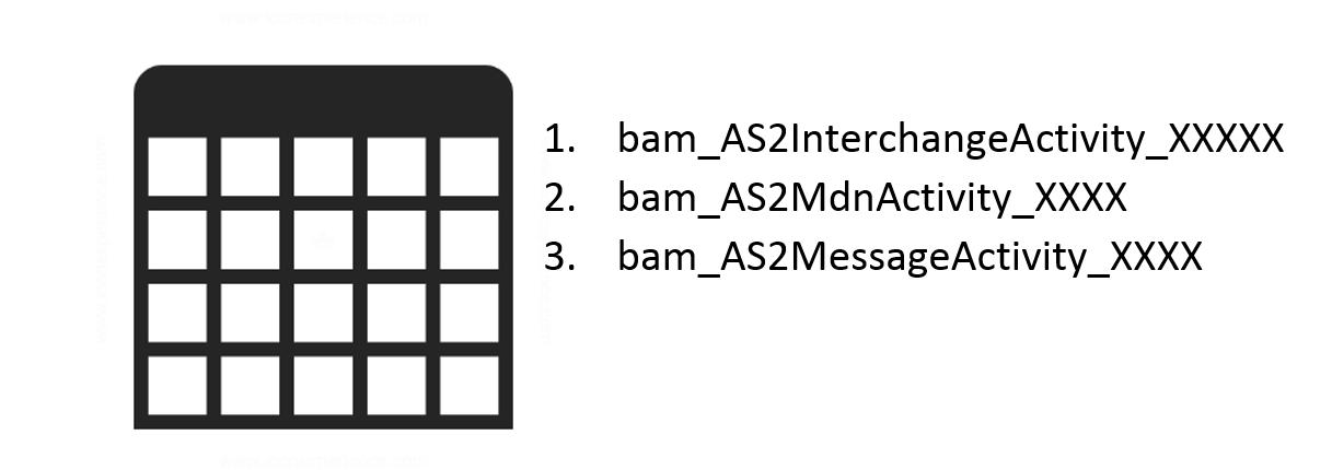AS2-MDN status/ AS2 interchange status
