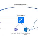 Microsoft Flow Buttons Integration