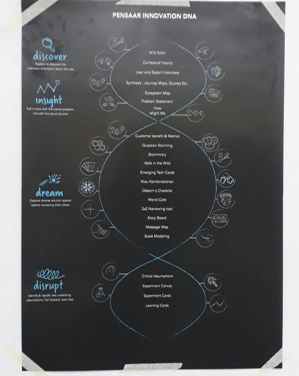 Design Thinking Summit 2017