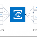 Serverless Logging & Alerting with Service Fabric & Azure Event Grid