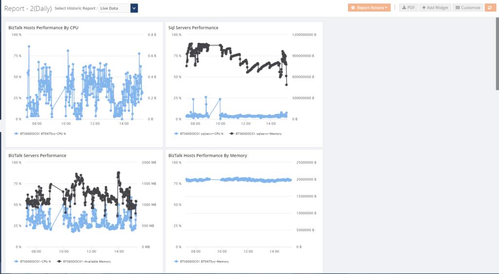 biztalk360 analytics reporting