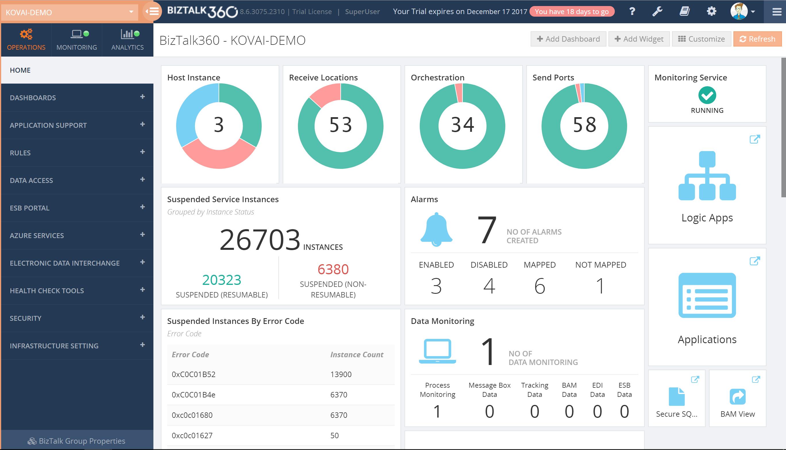 BizTalk360 Operations Dashboard