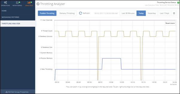 BizTalk360 Throttling Analyser