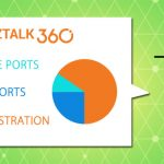 Why did we build Receive Locations, Send Ports and Orchestrations Monitoring for BizTalk?