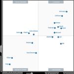 Microsoft Azure becomes Magic Quadrant leader in Enterprise iPaaS