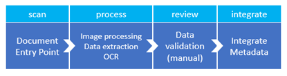 SmartDocumentor OCR task process
