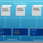 API Management CI/CD using ARM Templates – Linked template