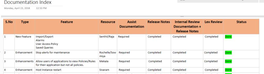 DevOps at BizTalk360: Documentation Index