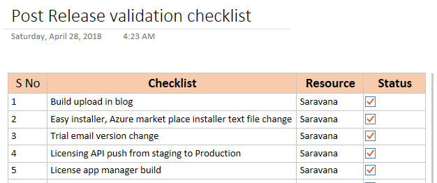 DevOps at BizTalk360: post release validation checklist