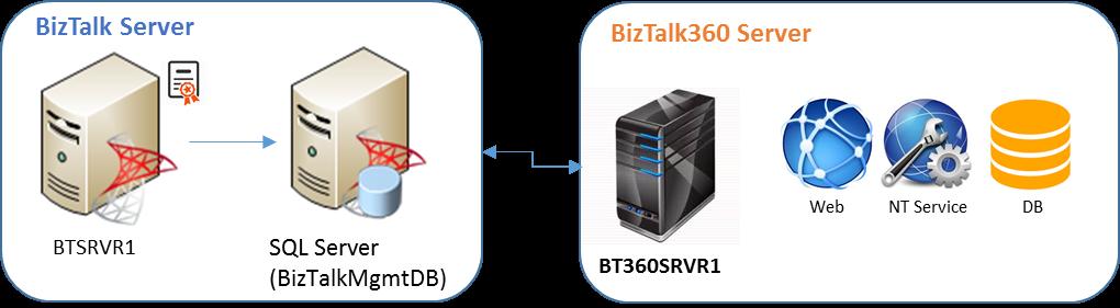 BizTalk360 High Available Setup Guide_Scenario1