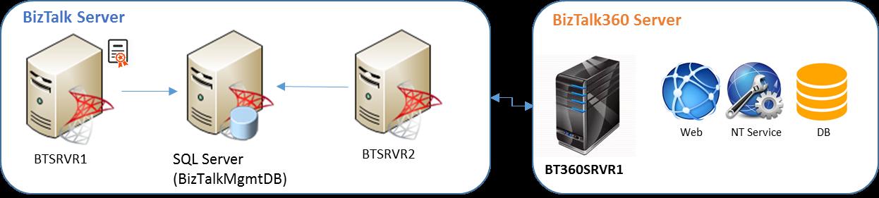 BizTalk360 High Available Setup Guide_Scenario2