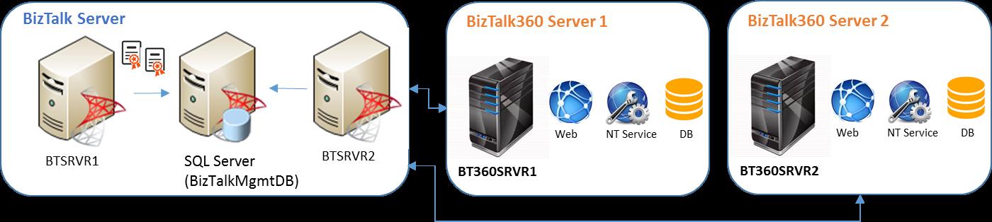 BizTalk360 High Available Setup Guide_Scenario3