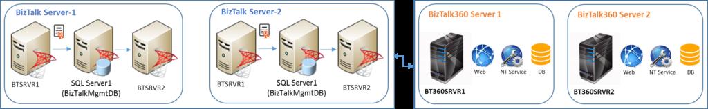 BizTalk360 High Available Setup Guide_Scenario4