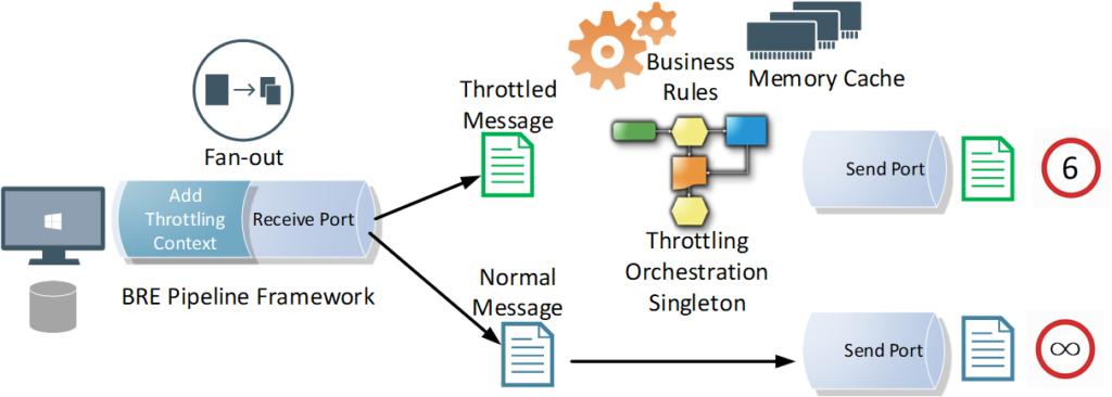 BizTalk Server Controlled Throttling: Aggregator Orchestration