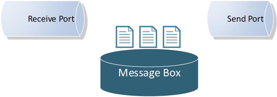 BizTalk Server Controlled Throttling: Bending the platform?