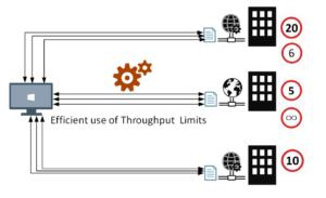 BizTalk Server Controlled Throttling: Throughput Limits