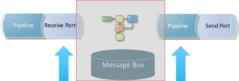 BizTalk Server Controlled Throttling: General Tips 1