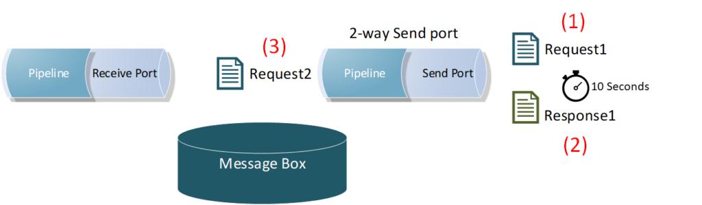 BizTalk Server Controlled Throttling: General Tips 2